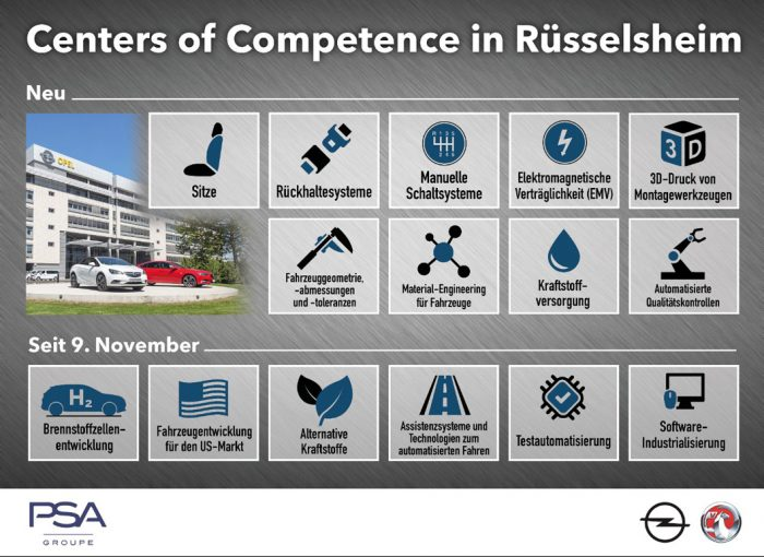 Centers of Competence in Rüsselsheim